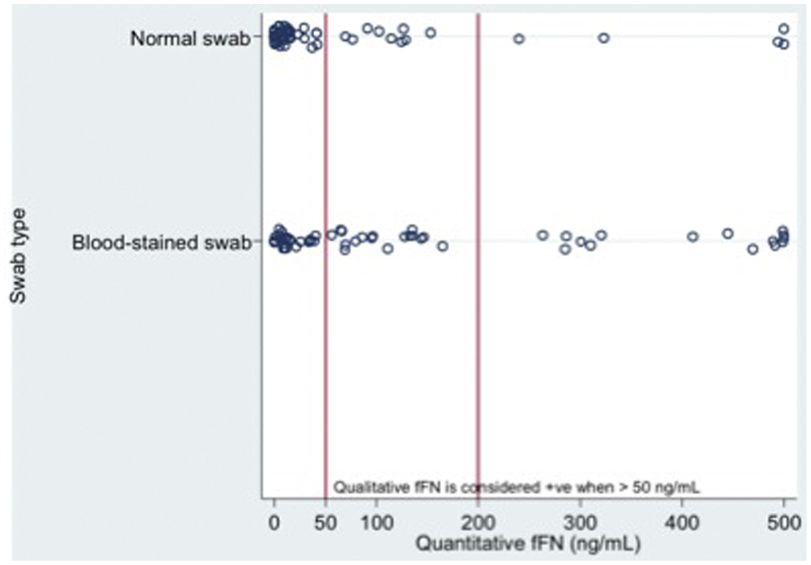 The effect of blood staining on cervicovaginal quantitative fetal fibronectin concentration and prediction of spontaneous preterm birth - European ...