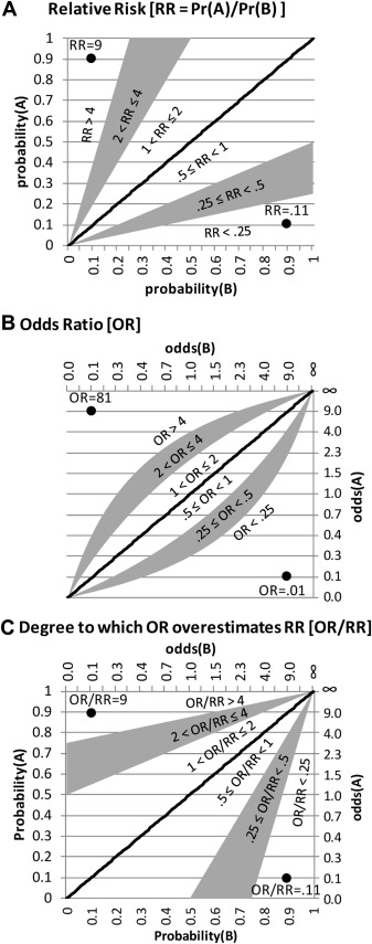 Math Matters: How Misinterpretation of Odds Ratios and