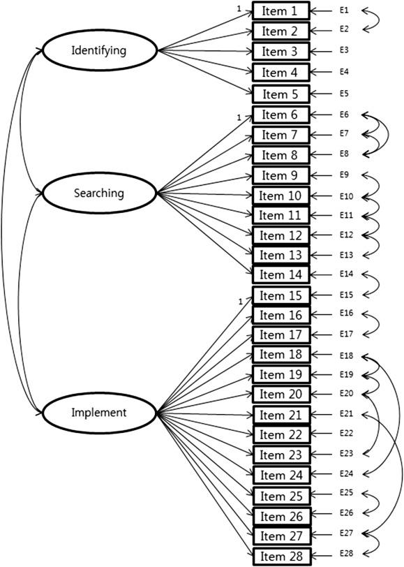 Psychometric Properties of Korean Version of Self-Efficacy