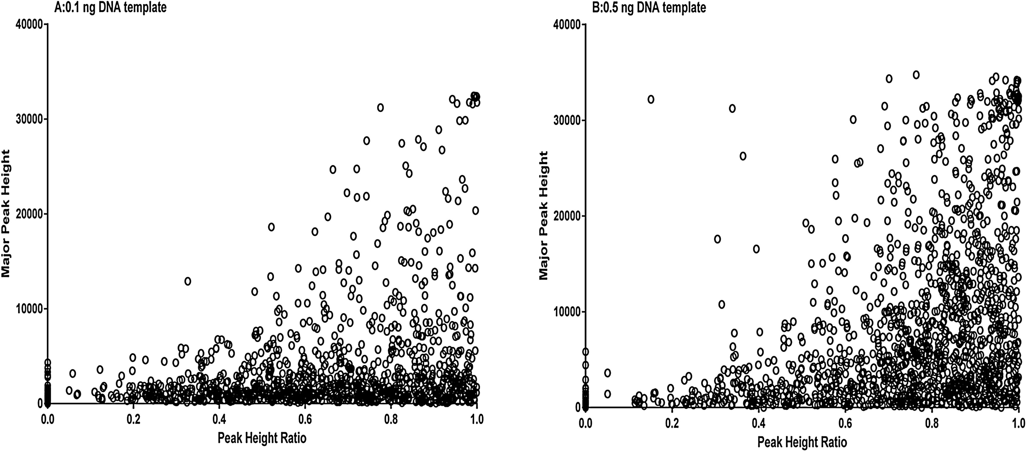 Comparing different post-mortem human samples as DNA