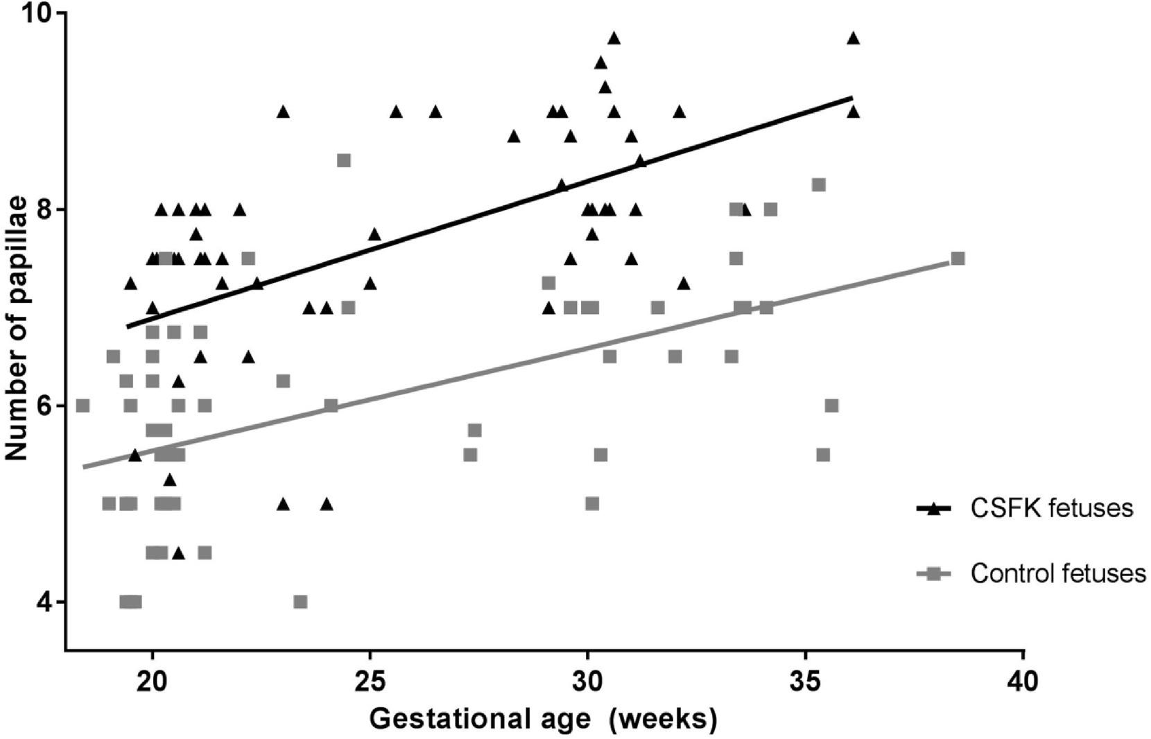 Assessing Nephron Hyperplasia in Fetal Congenital Solitary