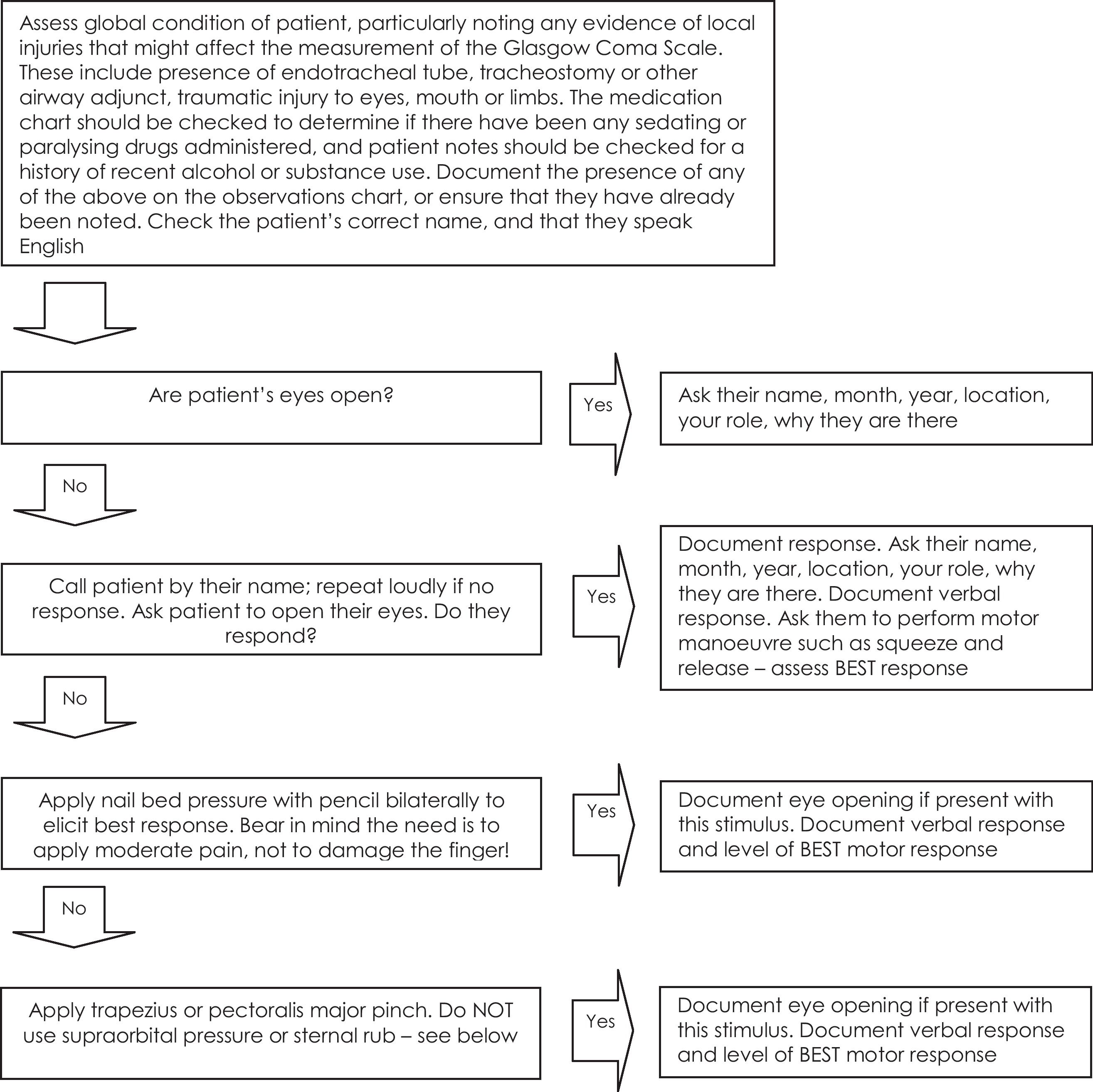 Practical Use Of The Glasgow Coma Scale A Comprehensive