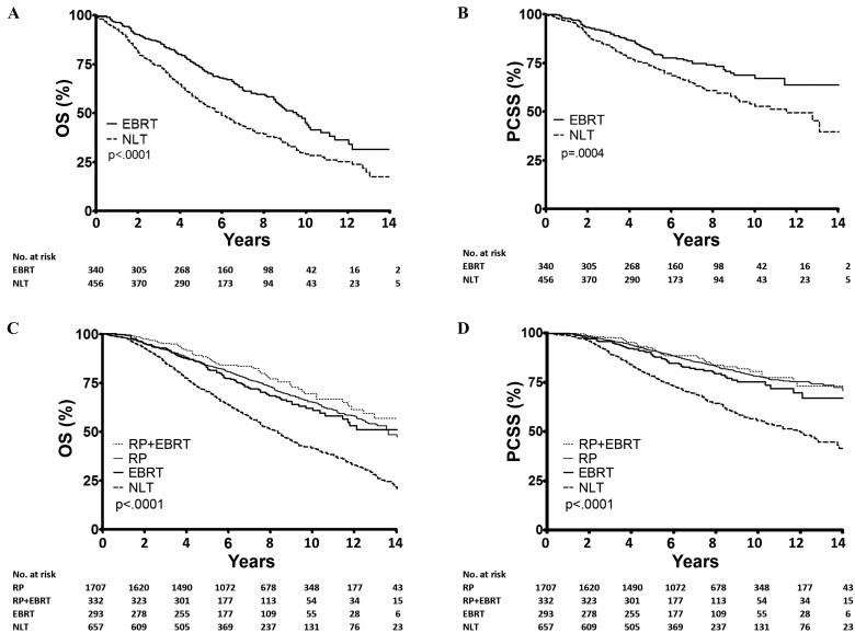 The Impact of Definitive Local Therapy for Lymph Node