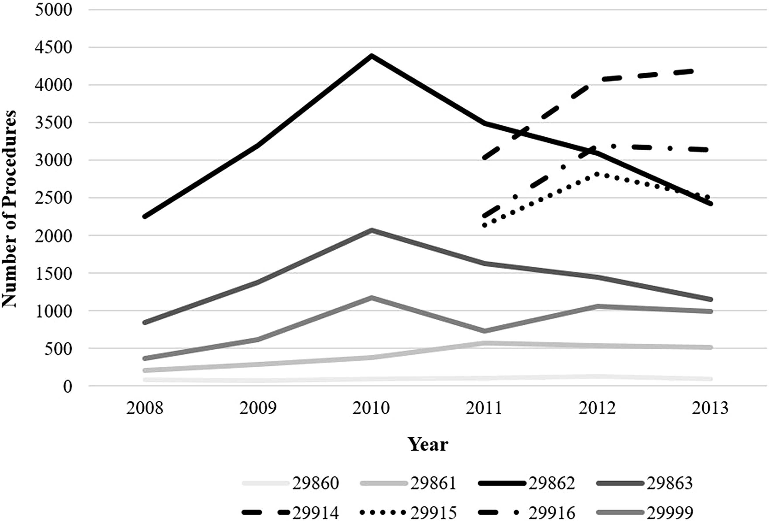 Surgical Trends in Arthroscopic Hip Surgery Using a Large
