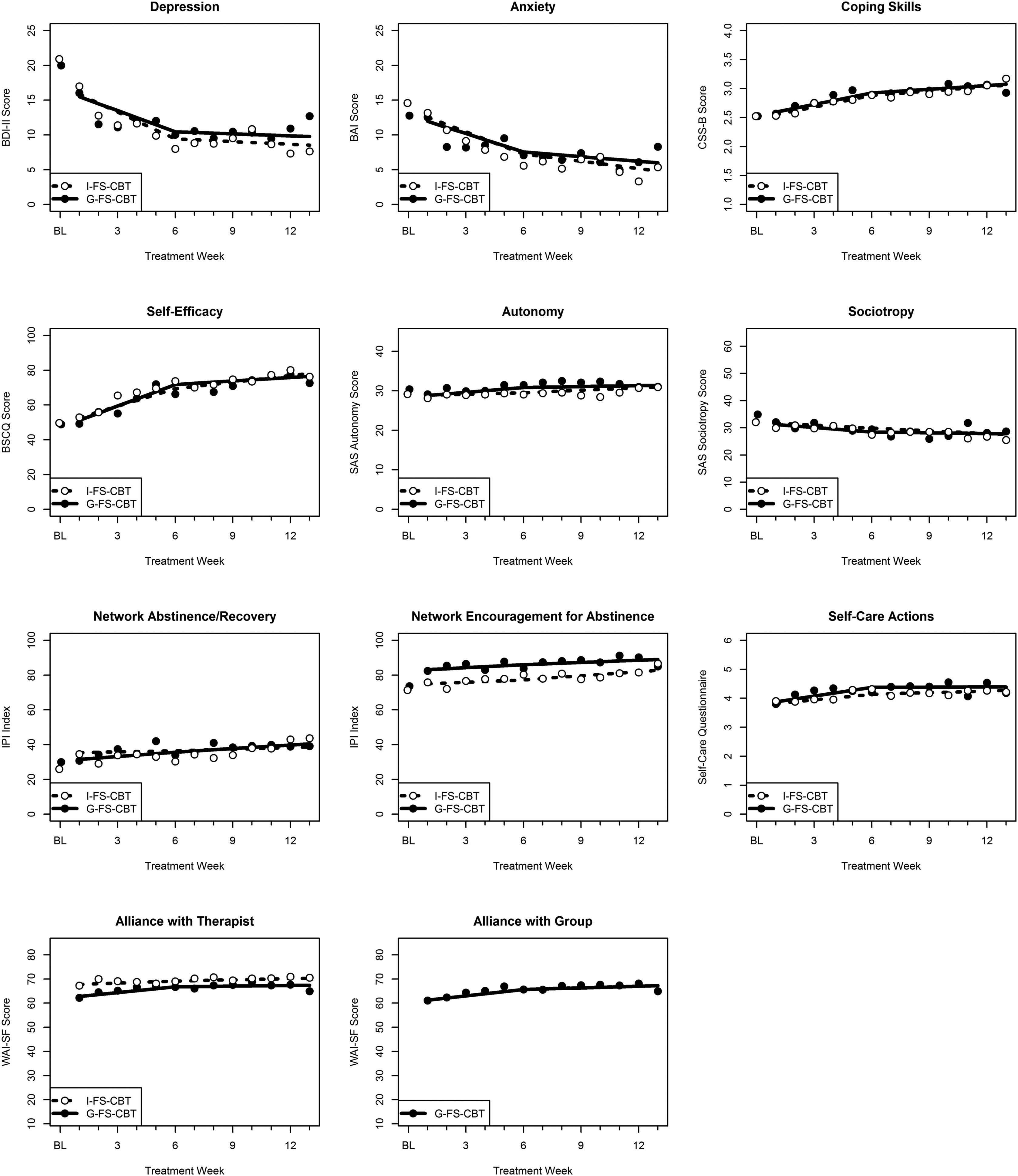 Individual Versus Group Female Specific Cognitive Behavior