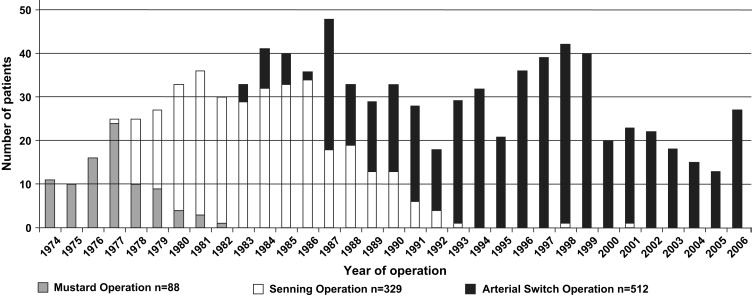 Improvement in long-term survival after hospital discharge