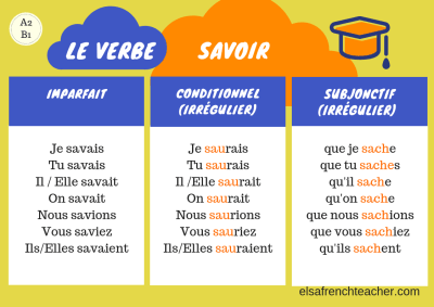 To know : savoir