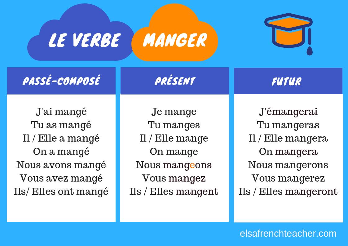 French verbs to know / Verbes à connaître - Elsa French Teacher