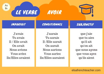 To have : avoir