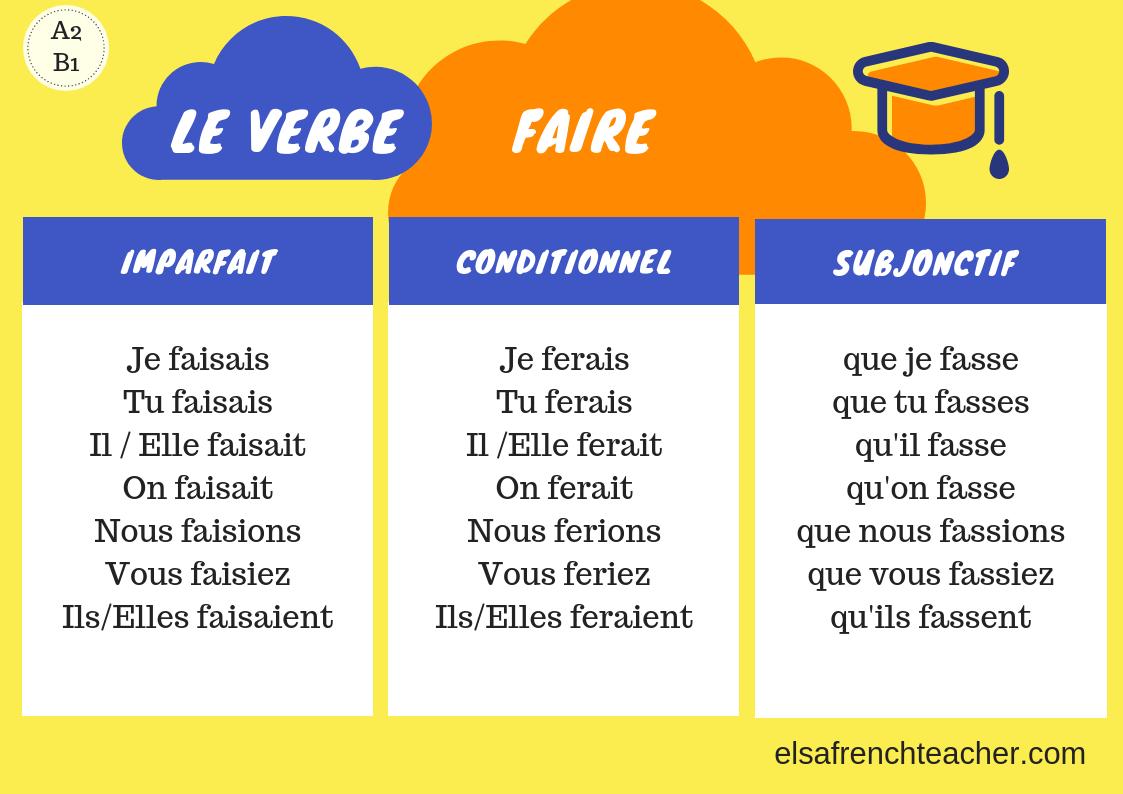 French verbs - Elsa French Teacher