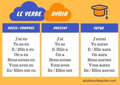 Le verbe avoir