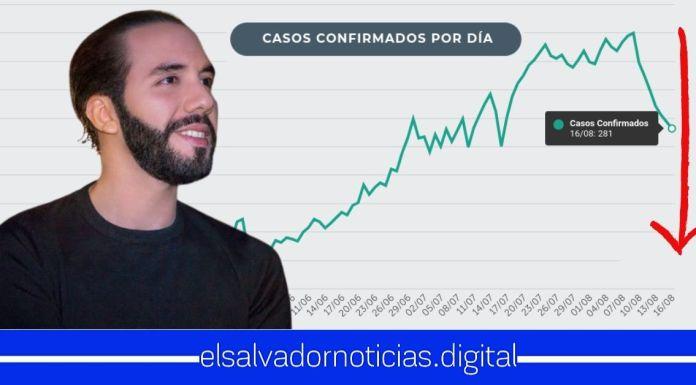 Por siete días consecutivos El Salvador presenta la más grande desescalada porcentual en contagios COVID-19