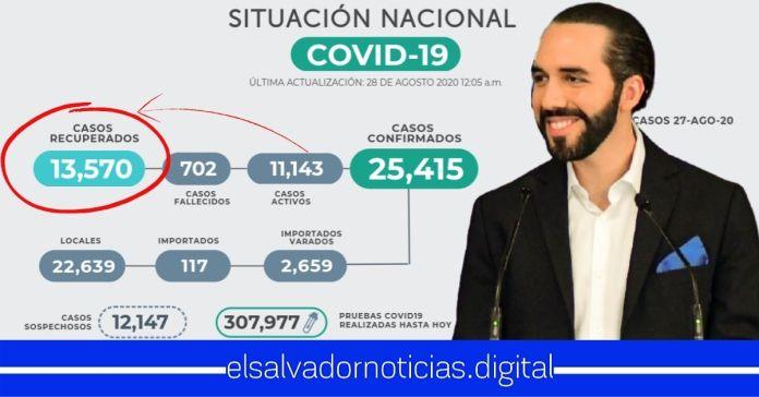 El Salvador destaca con MÁS pacientes recuperados que casos activos de COVID-19