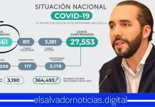 El Salvador sobrepasa los 21,500 pacientes recuperados de Coronavirus