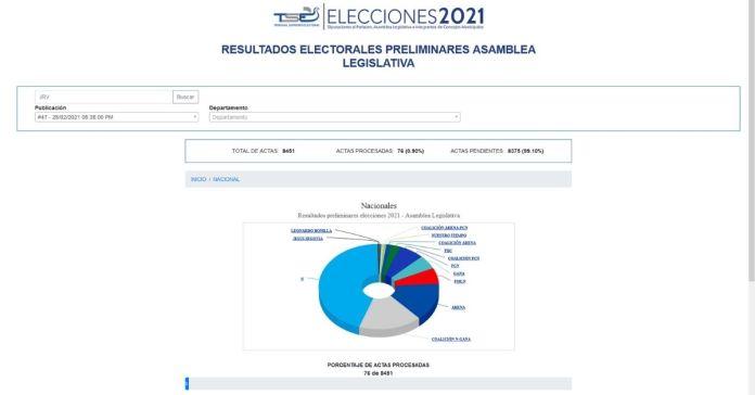 Con 76 actas procesadas de 8,451; Nuevas Ideas lidera la elección de diputados de la Asamblea Legislativa