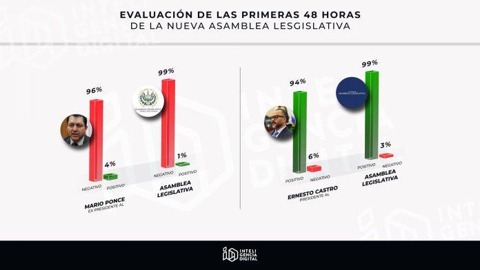 Impresionante aceptación de Ernesto Castro en la gestión de la Asamblea Legislativa, hoy si hay quien trabaje para El Salvador