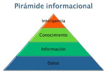 Piramide inteligencia
