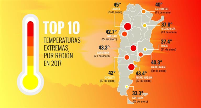Caliente y más caliente: el 2017, rumbo a romper otro récord de altas temperaturas