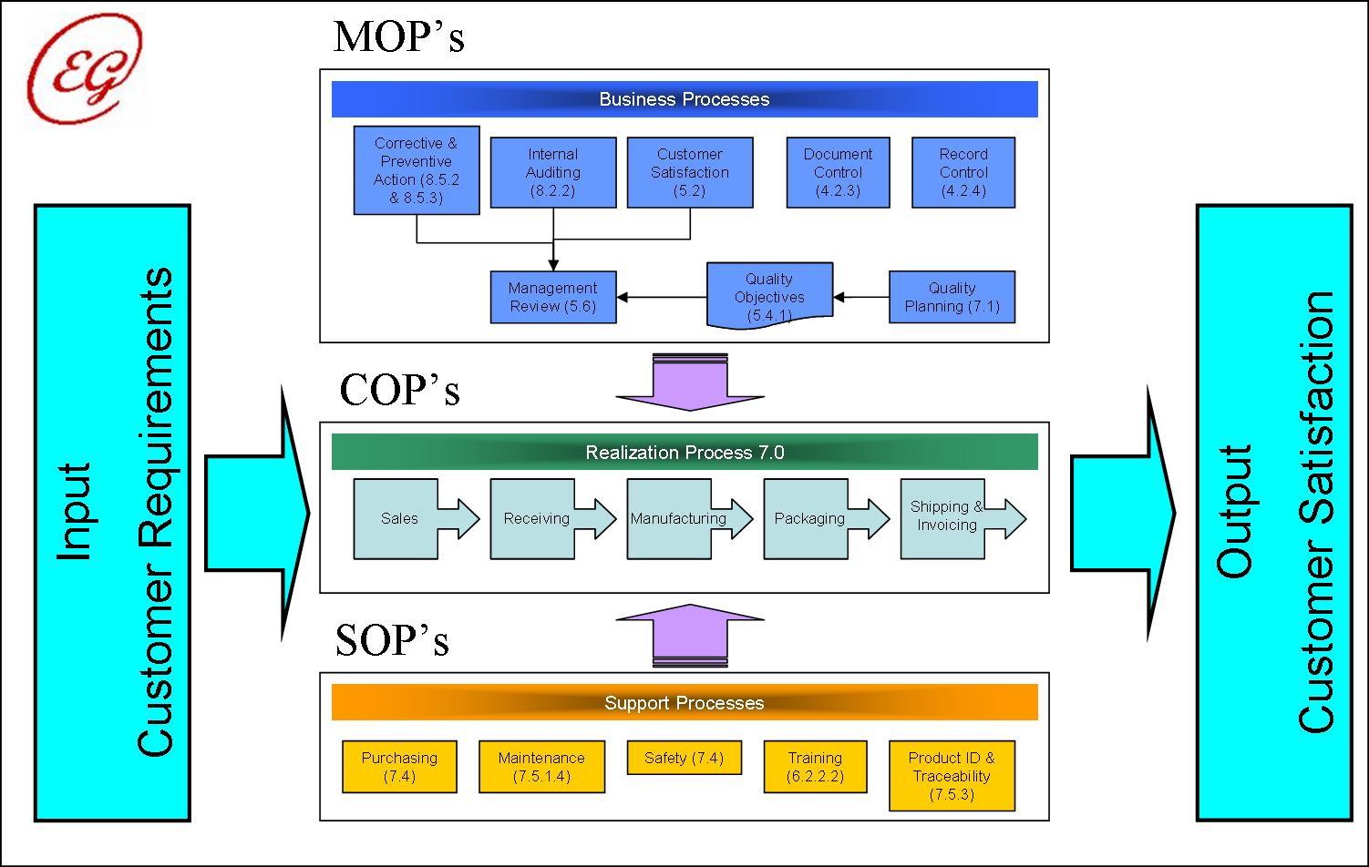 iso process audit turtle diagram 2001 nissan altima wiring nadh wiki durabrand tv