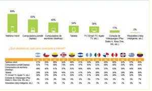 Explican qué hacen los usuarios dominicanos en Internet