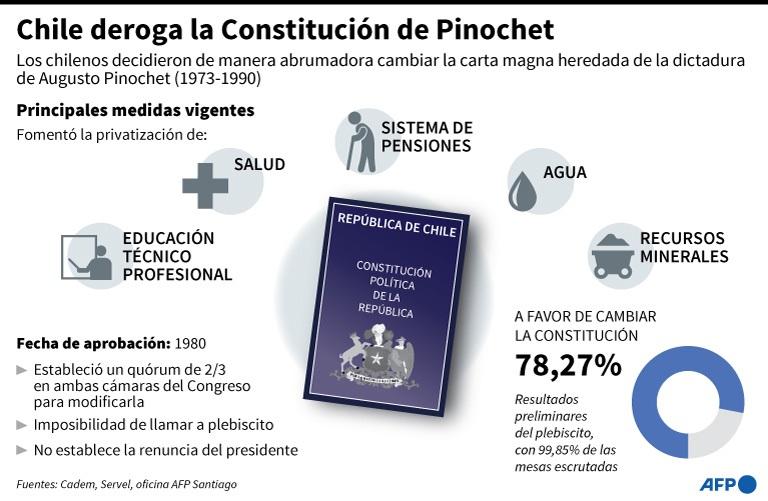 chile-constitucion-deroga
