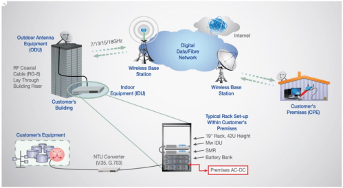 small resolution of satellite internet ipvpn solutions networkdiagram