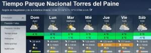 El tiempo en Torres del Pain