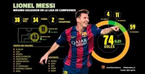 Infografia messi