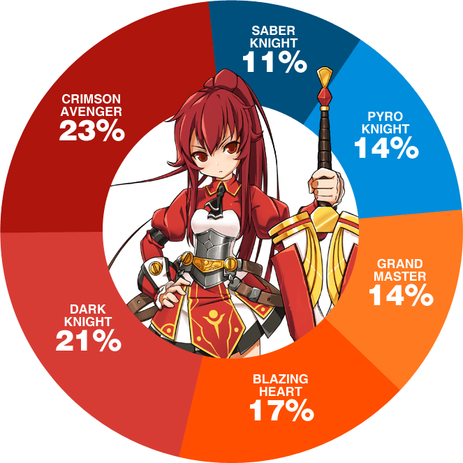 march madness for elesis