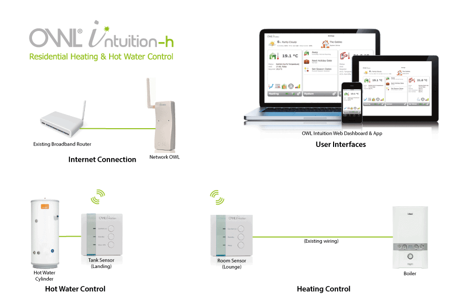 Get Smart this Winter! Intelligent Heating Controls