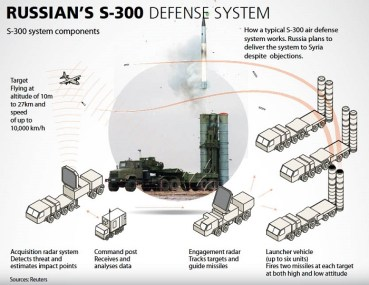 russia-s300-missile-system