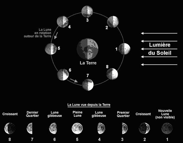 mouvement de la lune autour de la terre animation