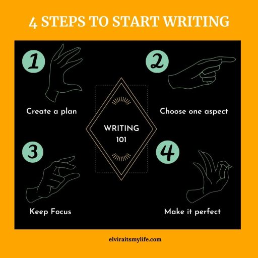 steps to start writing habit for clients