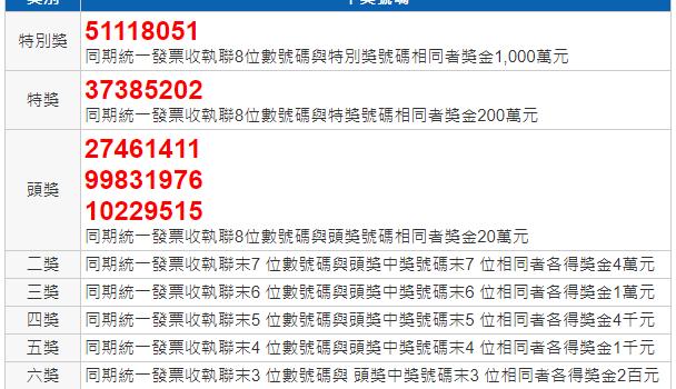 110年5 6月統一發票中獎號碼2021財政部