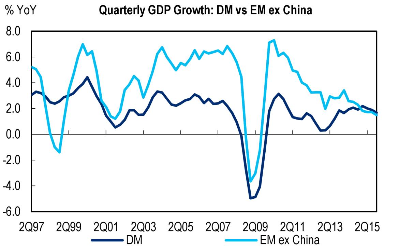 Citi EM GDP DM EM 1