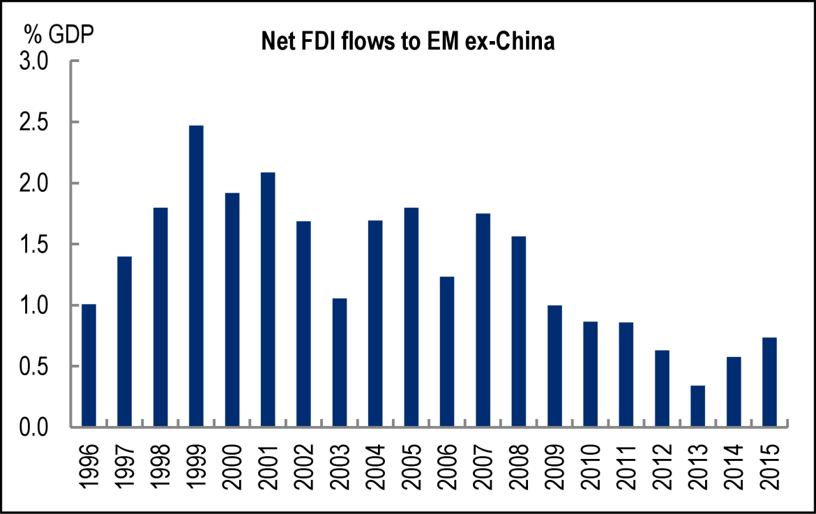 Citi Net FDI Flow Em Ex-China 1