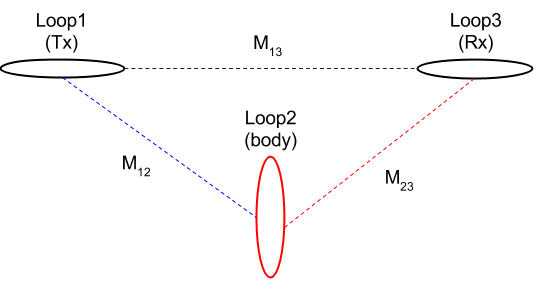 Derivation of Response Function — Electromagnetic Geophysics