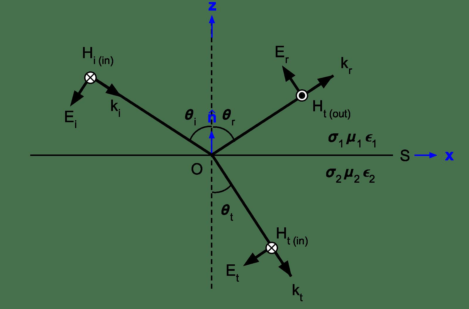 Fresnel Equations — Electromagnetic Geophysics