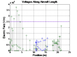 Lightning Zoning for Aircraft: E-field versus position along aircraft length