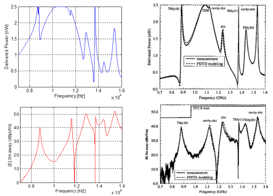 Comparison of EMI from a slot in a box experiment to simulation