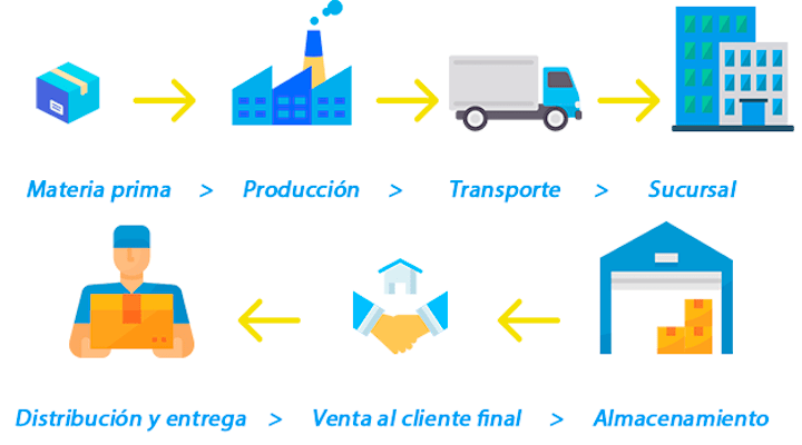 como funciona la cadena logistica