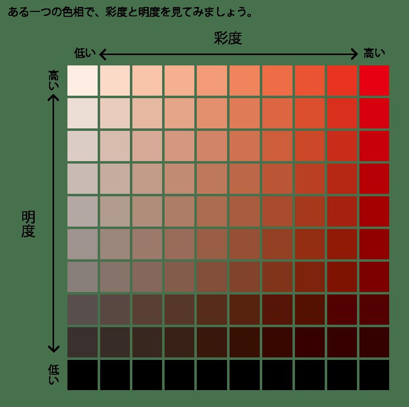 彩度と明度のチャート