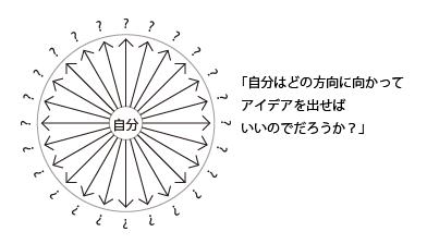 160303アイデアの方向性の説明-01
