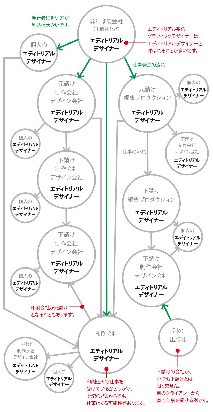 エディトリアルデザイナーが働く会社の説明です。会社同士の相関関係がわかるチャートの画像になっています。