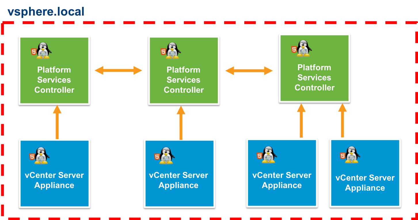 vCenter Server external linked mode deployment