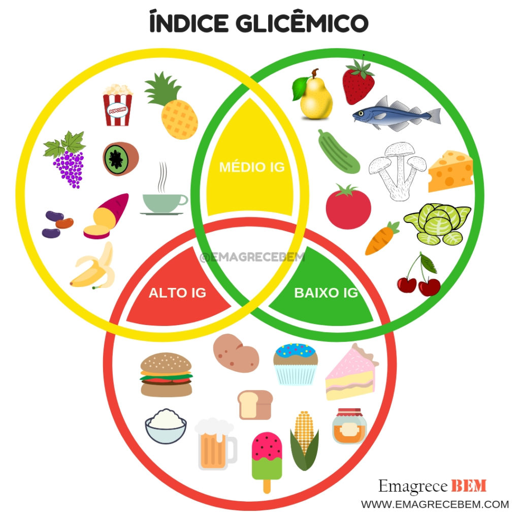 Image result for indice glicemico