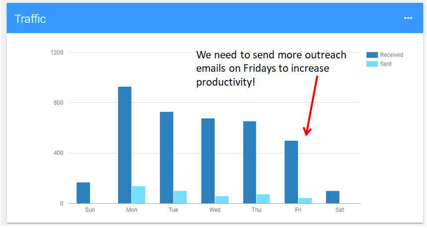 email traffic by day of the week
