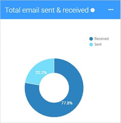 Total Email Sent and Received