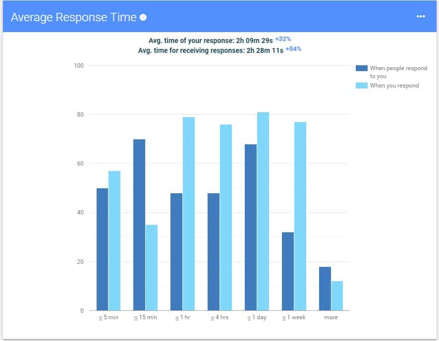 Average Response Time - EmailAnalytics.com