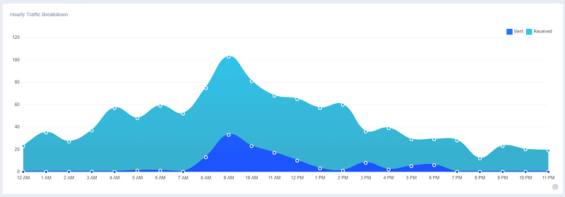 email traffic by hour of the day